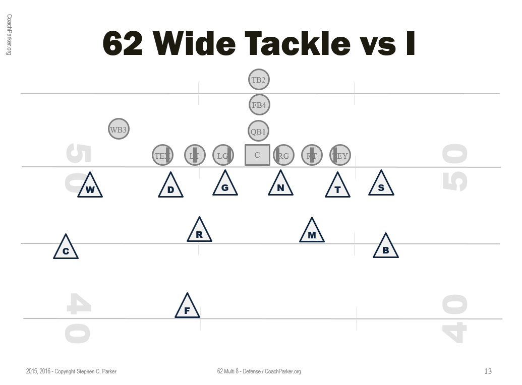 6 2 Defense For Youth Football Coaching Youth Football Tips