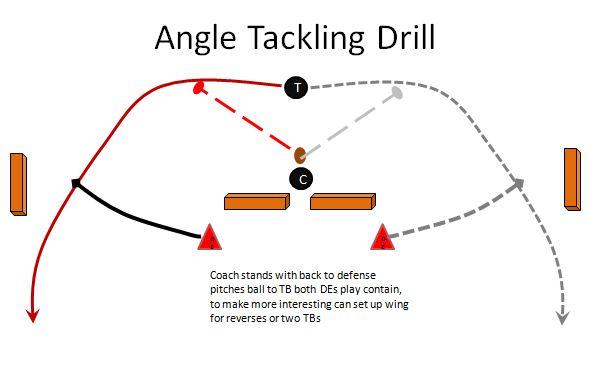 Angle Tackling Drill Youth Football Defense Coaching Youth