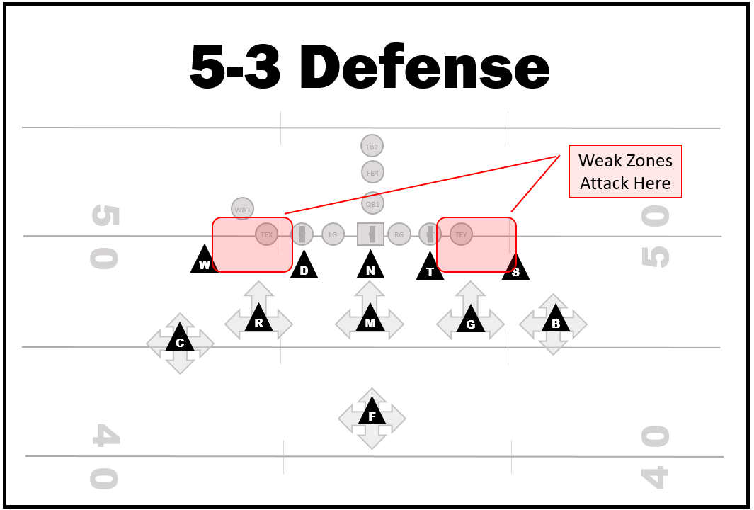 How To Attack The 5 3 Defense Coaching Youth Football Tips Talk Plays