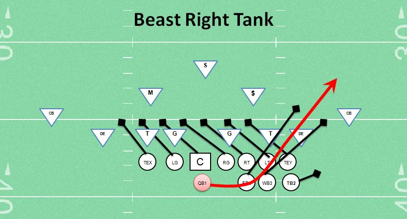 Best Youth Football Play Beast Right Tank Coaching Youth